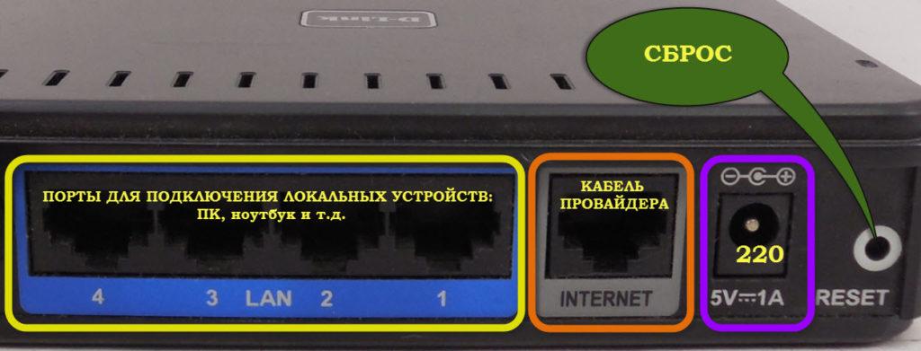 порты LAN и WAN роутера dir-300