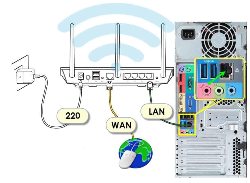 Схема подключения роутера к компьютеру