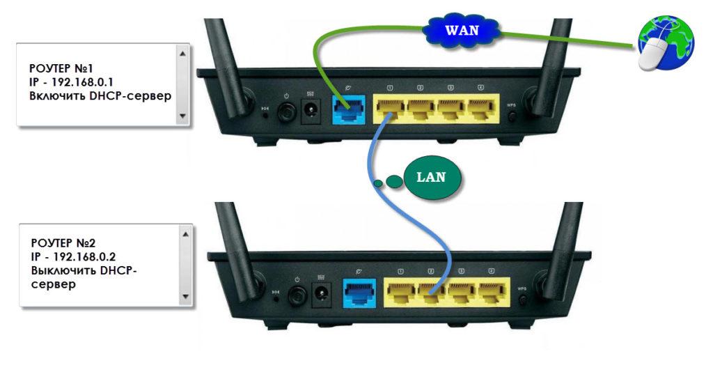 соединение LAN-LAN