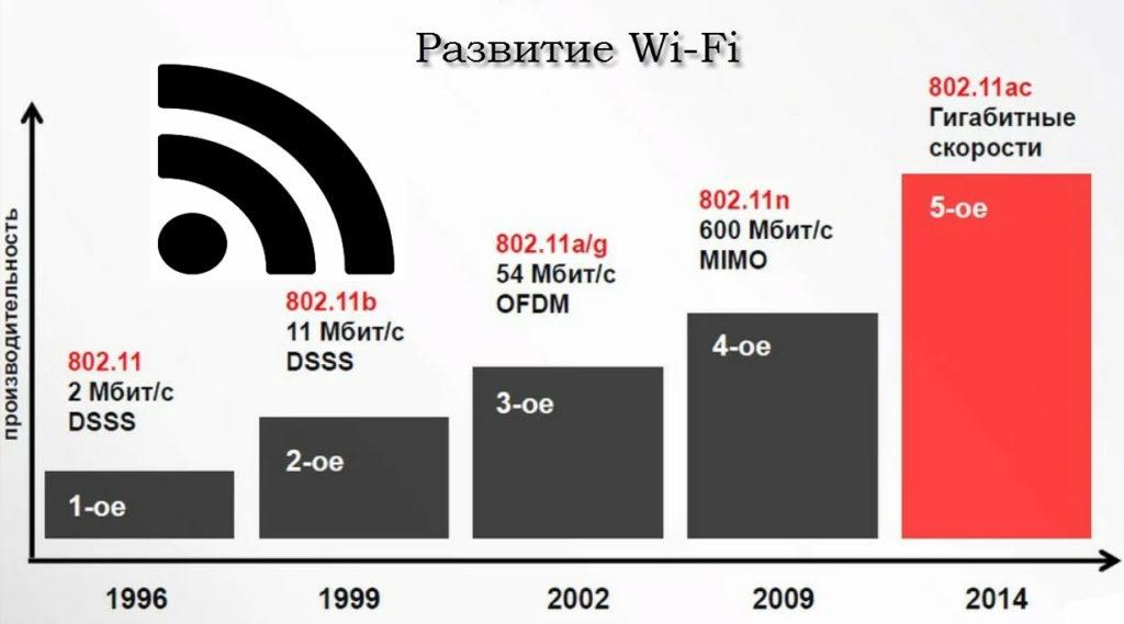 диаграмма развития стандарта 802.11